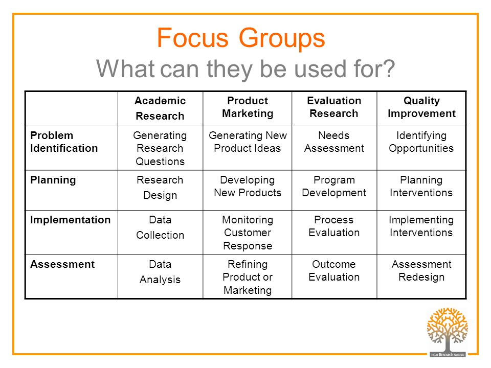 Focus Groups What can they be used for? Academic Research Product Marketing Evaluation Research Quality Improvement Problem Identification Generating