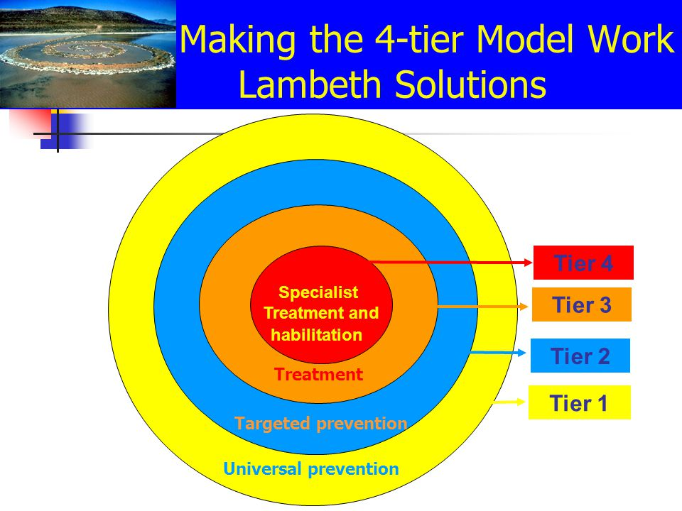 Universal audience: 28,000 YP in Lambeth between 10-19 87 Schools Target groups: YOT: 470 Looked After C: 665 Excludees:54 MH problems: 160 Making the 4-tier Model Work Lambeth Solutions Treatment Group: 170 YP Specialist Treatment and habilitation Tier 4 Tier 3 Tier 2 Tier 1 Universal prevention Targeted prevention Treatment