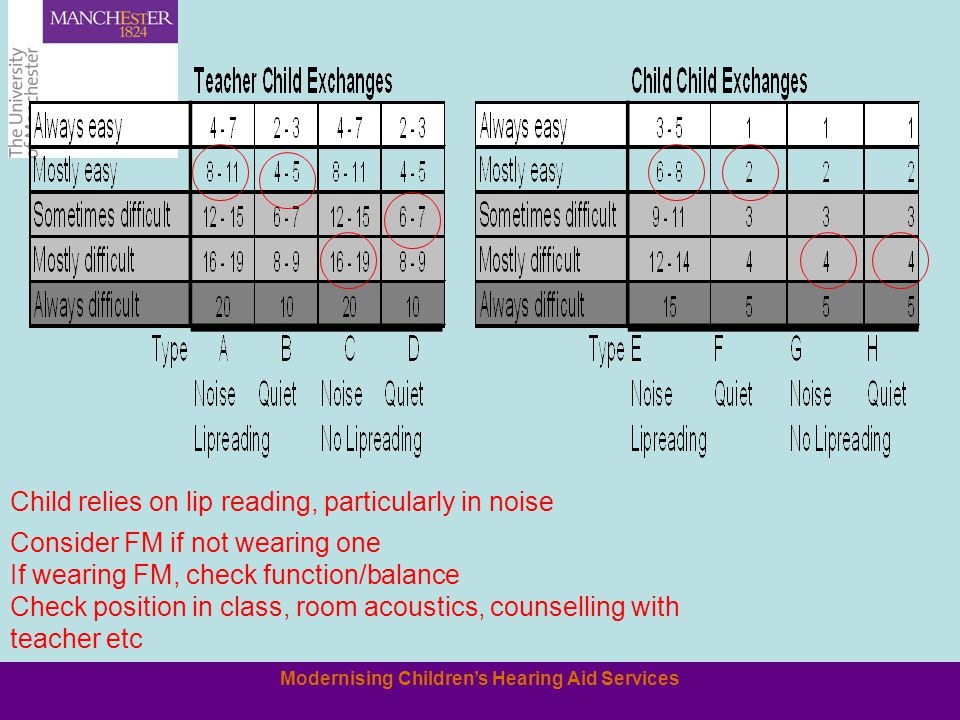 Modernising Children's Hearing Aid Services Consider FM if not wearing one If wearing FM, check function/balance Check position in class, room acousti