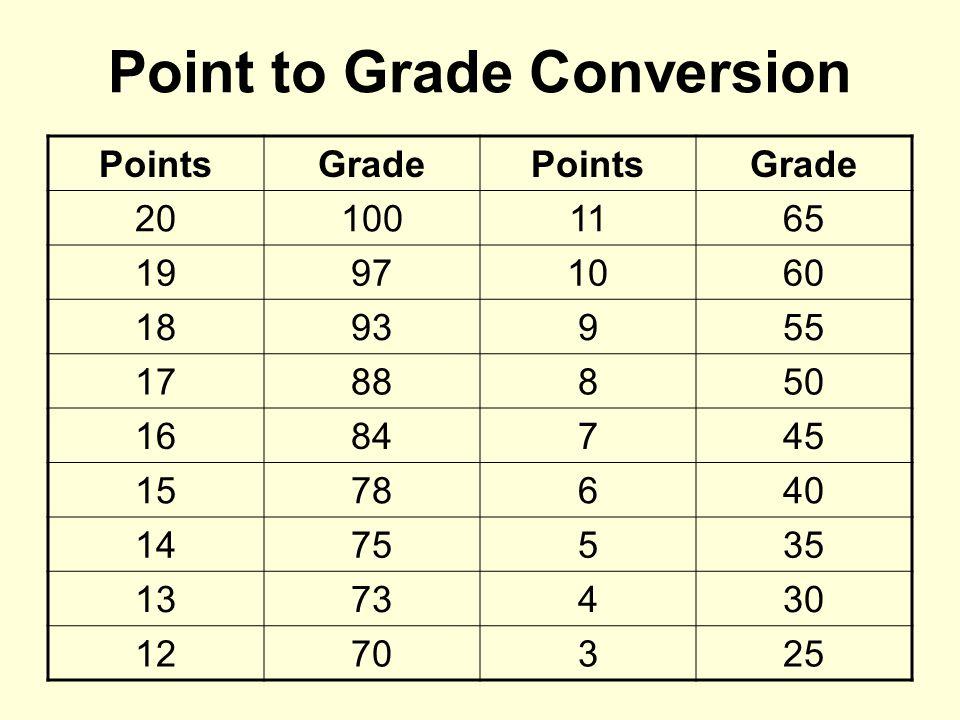 Point to Grade Conversion PointsGradePointsGrade 201001165 19971060 1893955 1788850 1684745 1578640 1475535 1373430 1270325