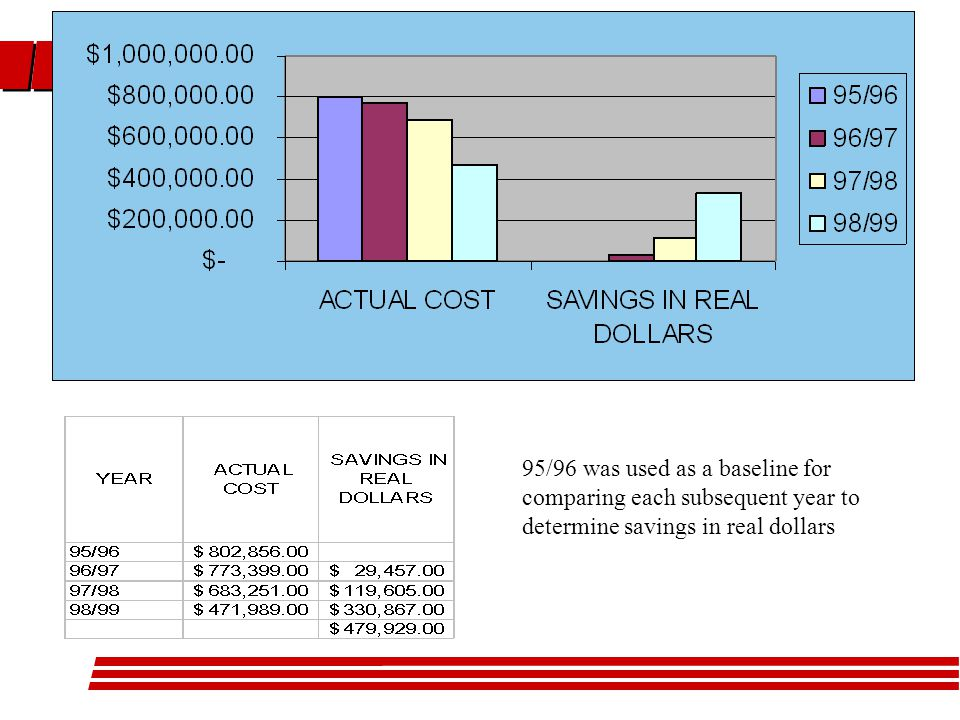 95/96 was used as a baseline for comparing each subsequent year to determine savings in real dollars