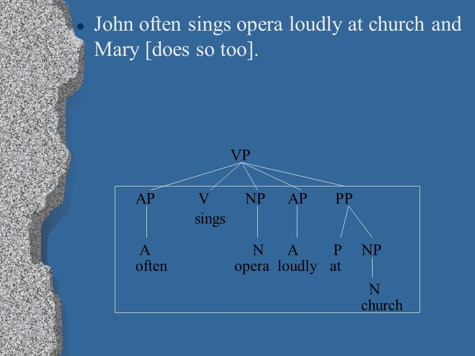 John often sings opera loudly at church and Mary [does so too]. VP AP V NP AP PP sings A N A P NP often opera loudly at N church