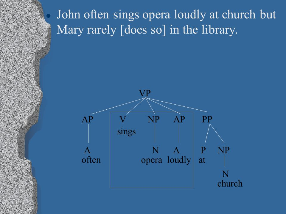 John often sings opera loudly at church but Mary rarely [does so] in the library. VP AP V NP AP PP sings A N A P NP often opera loudly at N church