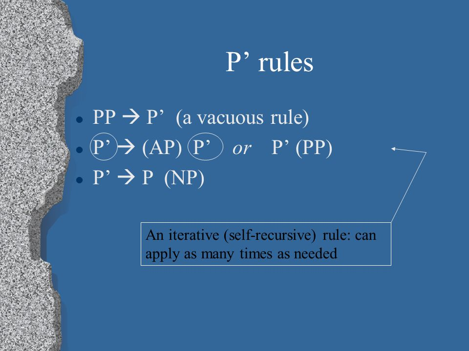P' rules PP  P' (a vacuous rule) P'  (AP) P' or P' (PP) P'  P (NP) An iterative (self-recursive) rule: can apply as many times as needed