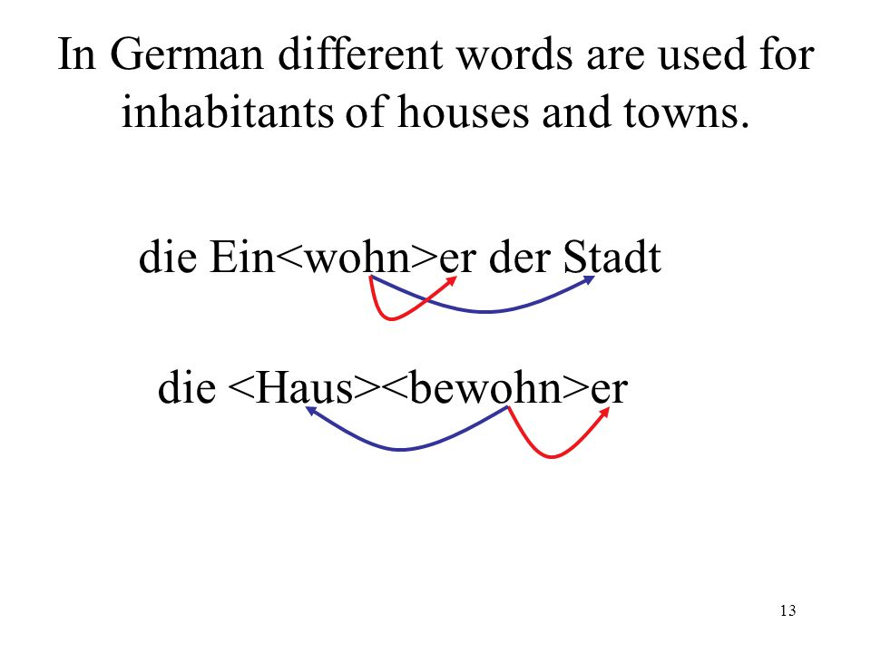 13 In German different words are used for inhabitants of houses and towns.