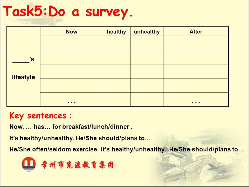 Task5:Do a survey. _____'s lifestyle NowhealthyunhealthyAfter …… Key sentences : Now, … has… for breakfast/lunch/dinner. It's healthy/unhealthy. He/Sh