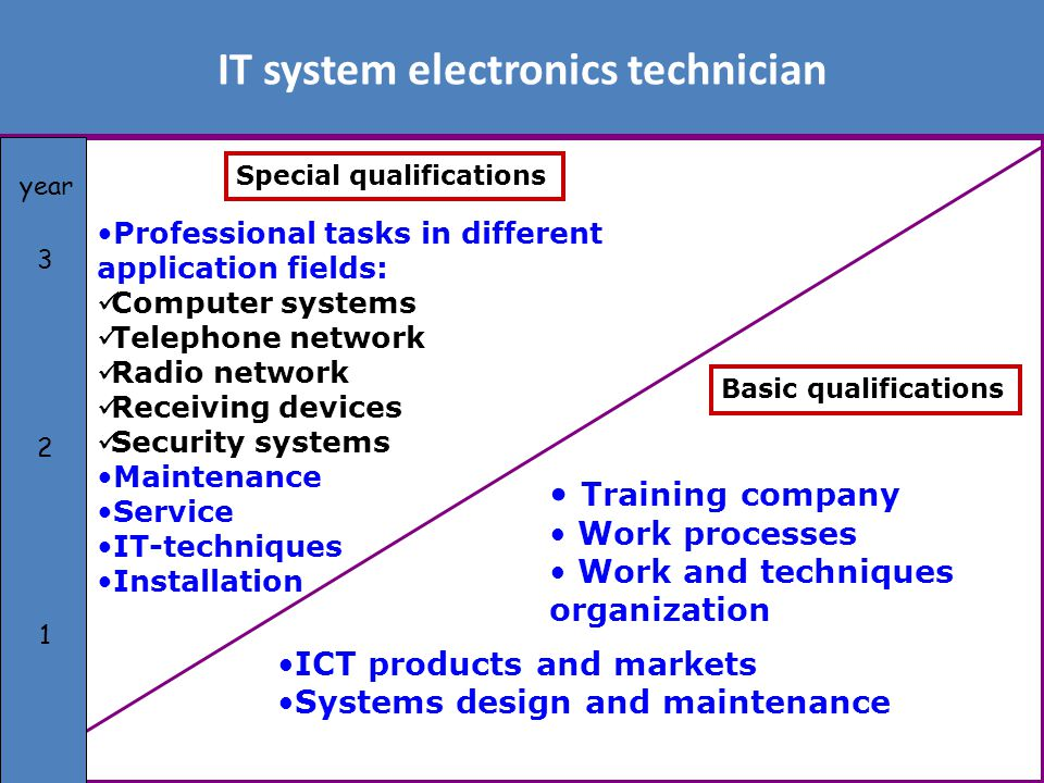 IT system electronics technician Special qualifications Basic qualifications Training company Work processes Work and techniques organization ICT products and markets Systems design and maintenance Professional tasks in different application fields: Computer systems Telephone network Radio network Receiving devices Security systems Maintenance Service IT-techniques Installation 3 3 321321 year