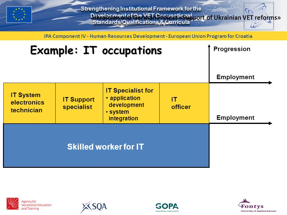 Ukrainian and German Project «Support of Ukrainian VET reforms» Example: IT occupations IT System electronics technician IT Support specialist IT Specialist for application development system integration IT officer Skilled worker for IT Employment Progression