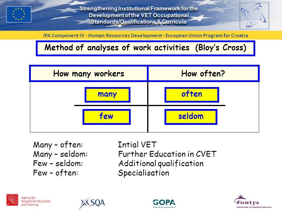 Method of analyses of work activities (Bloy's Cross) How many workersHow often.