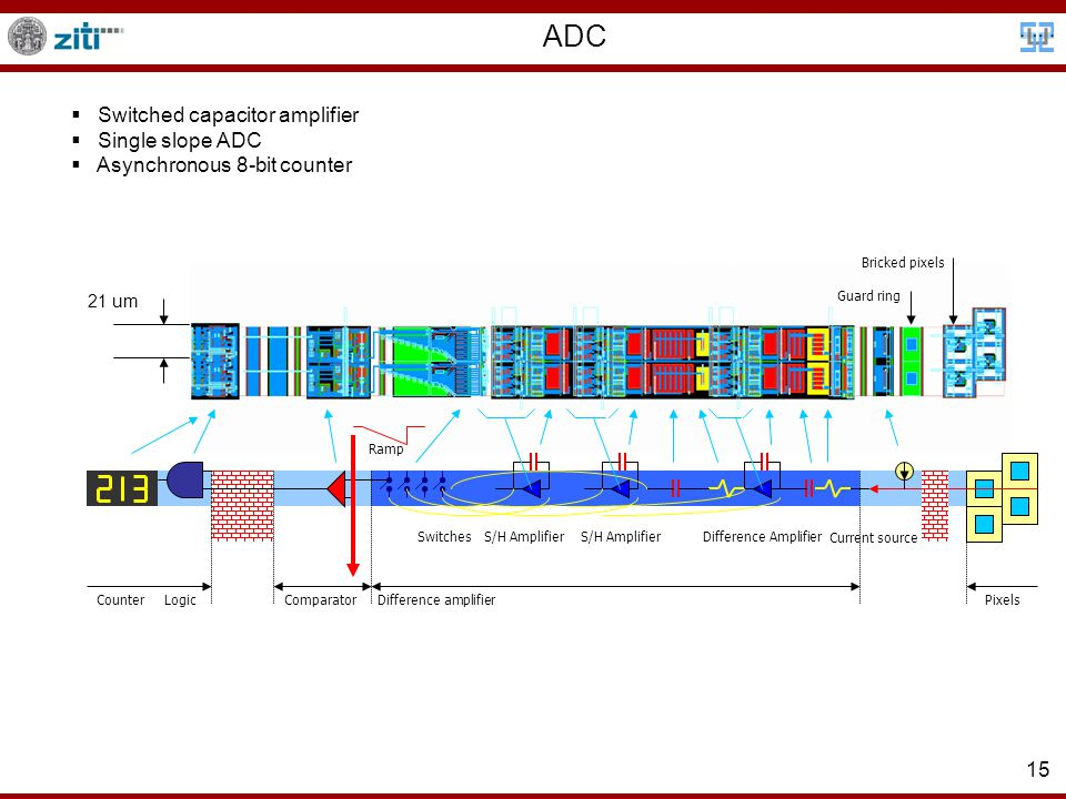 15 ADC Difference AmplifierS/H Amplifier Switches ComparatorLogicCounterPixels Current source Ramp Difference amplifier Bricked pixels Guard ring  Switched capacitor amplifier  Single slope ADC  Asynchronous 8-bit counter 21 um