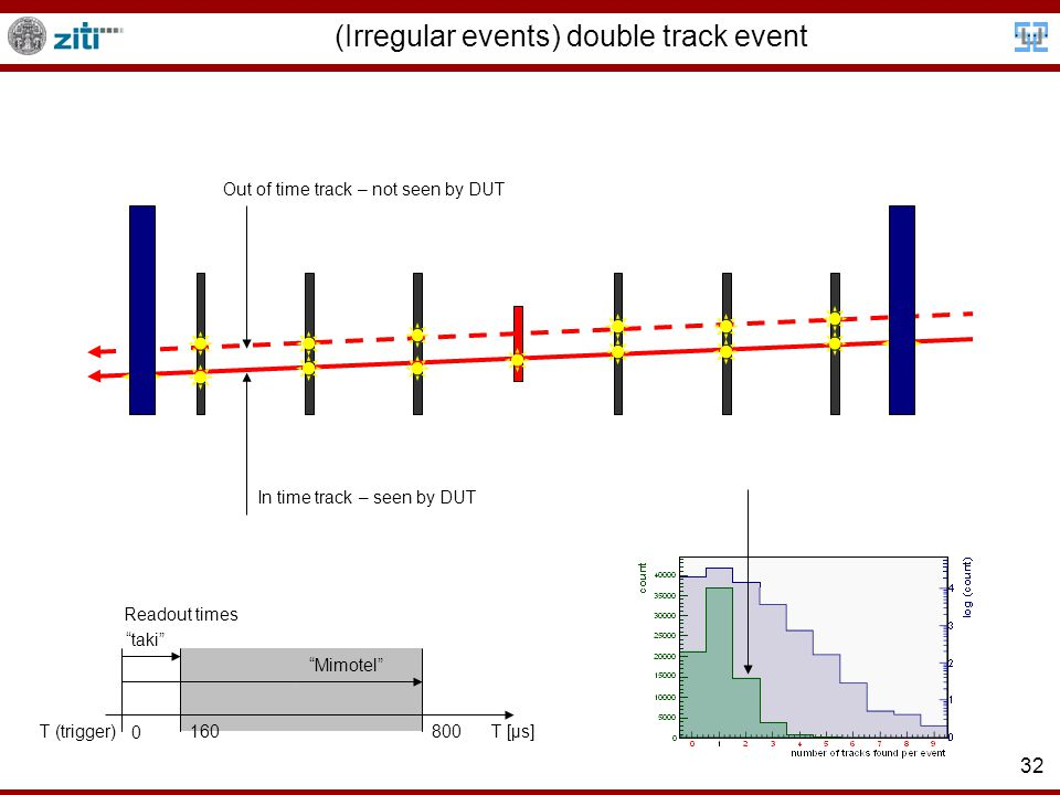 32 (Irregular events) double track event Out of time track – not seen by DUT In time track – seen by DUT T [μs]T (trigger) 0 160800 Mimotel taki Readout times