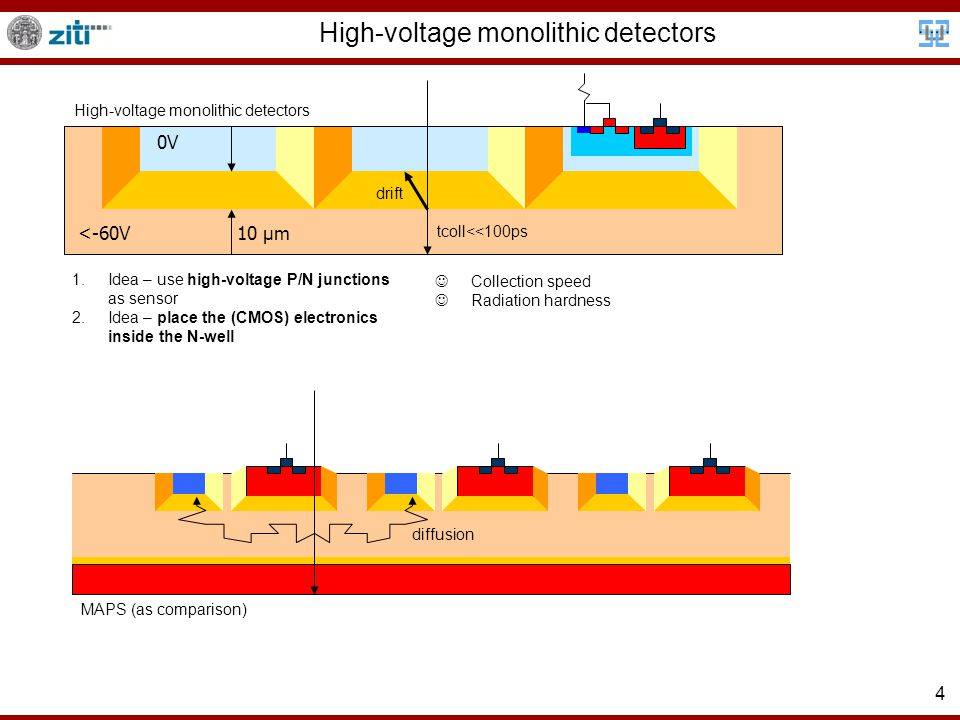 5 High-voltage monolithic detectors 1.Idea – use high-voltage P/N junctions as sensor 2.Idea – place the (CMOS) electronics inside the N-well Collection speed Radiation hardness MAPS (as comparison) High-voltage monolithic detectors drift Rad.