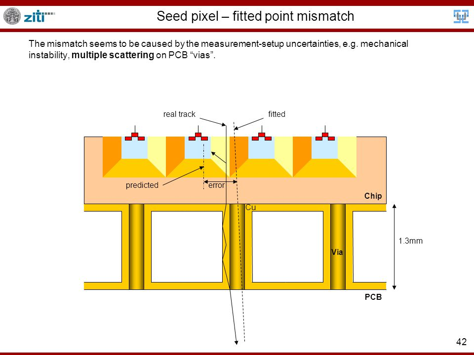42 fittedreal track Seed pixel – fitted point mismatch The mismatch seems to be caused by the measurement-setup uncertainties, e.g.