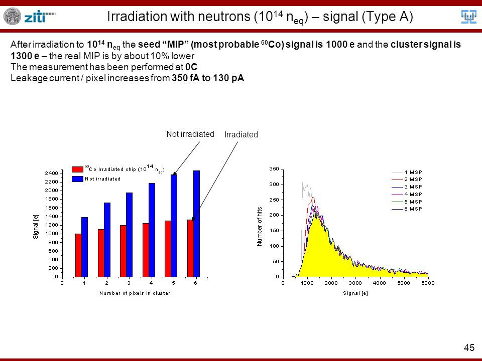 45 Irradiation with neutrons (10 14 n eq ) – signal (Type A) Irradiated Not irradiated After irradiation to 10 14 n eq the seed MIP (most probable 60 Co) signal is 1000 e and the cluster signal is 1300 e – the real MIP is by about 10% lower The measurement has been performed at 0C Leakage current / pixel increases from 350 fA to 130 pA
