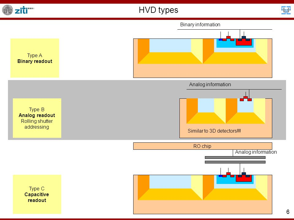 6 HVD types RO chip Binary information Analog information Type A Binary readout Type B Analog readout Rolling shutter addressing Type C Capacitive readout Similar to 3D detectors!!!