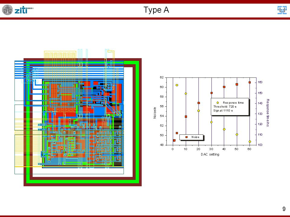 10 -60 V P-substrate Type B Readout bus N-well AC coupling 3.3 V 2 V ResetNWB SelB ResB 9 μm 12 μm 10 fF (90 e ENC  measured)