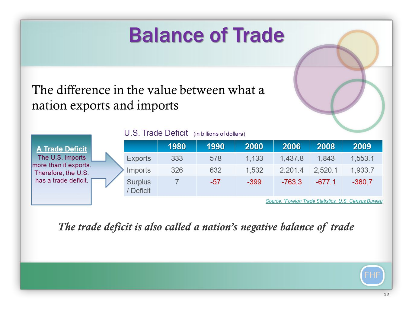FHF The difference in the value between what a nation exports and imports Balance of Trade A Trade Deficit The U.S.