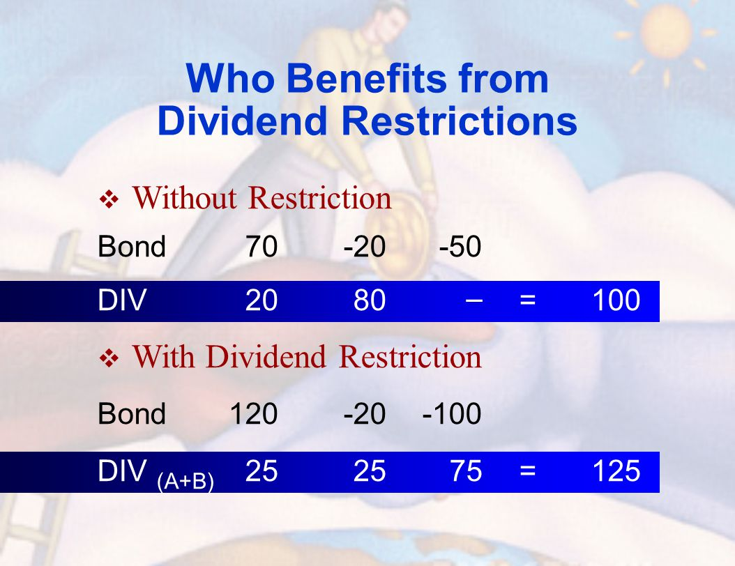 Who Benefits from Dividend Restrictions  Without Restriction Bond70-20-50 DIV2080 – =100  With Dividend Restriction Bond120-20-100 DIV (A+B) 252575=125