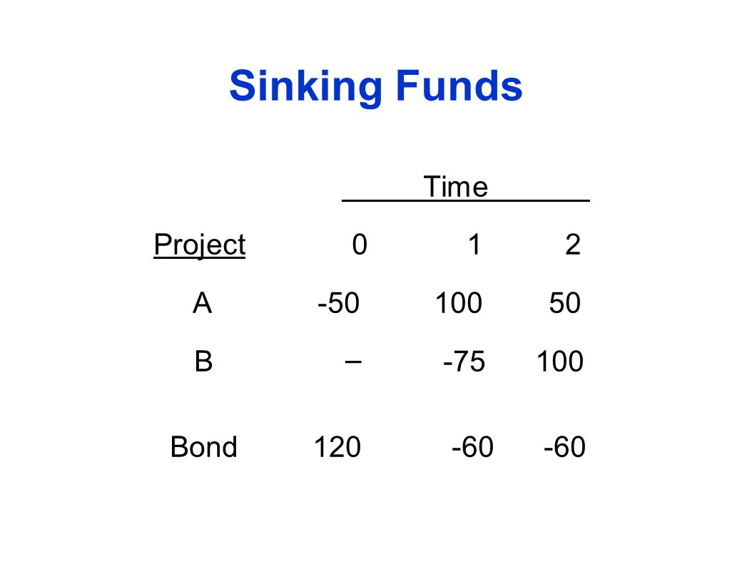 Sinking Funds Time Project 0 1 2 A -50 100 50 B – -75 100 Bond 120 -60 -60