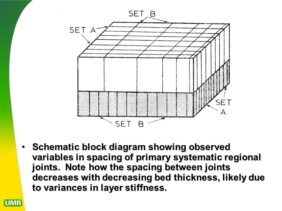 Schematic block diagram showing observed variables in spacing of primary systematic regional joints. Note how the spacing between joints decreases wit