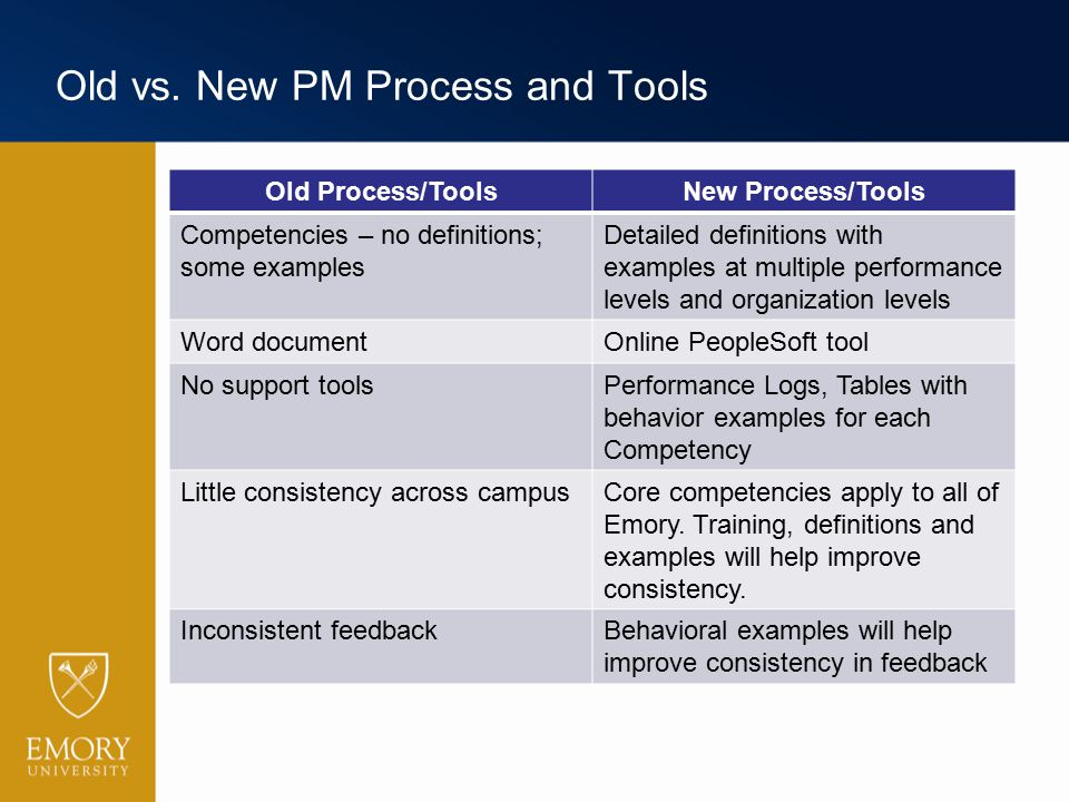 Old vs. New PM Process and Tools Old Process/ToolsNew Process/Tools Competencies – no definitions; some examples Detailed definitions with examples at