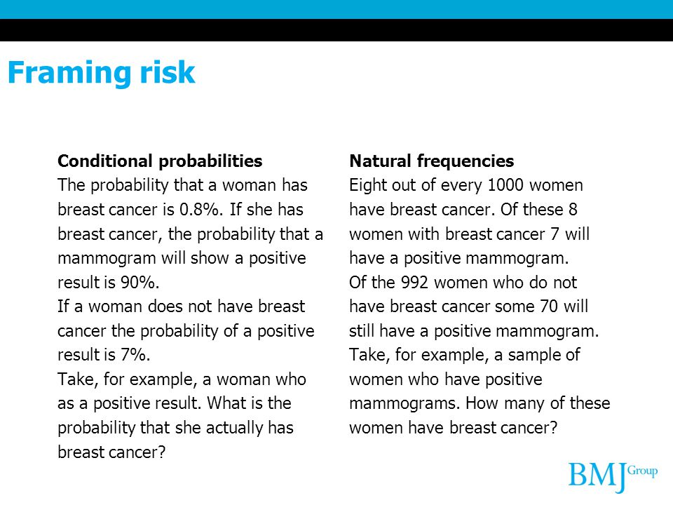 Framing risk Conditional probabilities The probability that a woman has breast cancer is 0.8%.