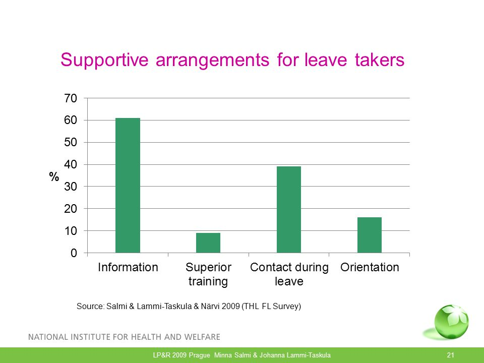 Supportive arrangements for leave takers Source: Salmi & Lammi-Taskula & Närvi 2009 (THL FL Survey) 21LP&R 2009 Prague Minna Salmi & Johanna Lammi-Taskula