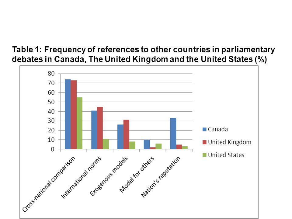 National differences Table 1: Frequency of references to other countries in parliamentary debates in Canada, The United Kingdom and the United States (%)