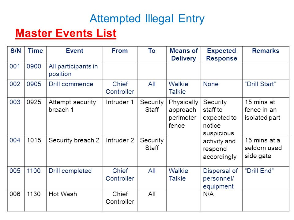 Attempted Illegal Entry Master Events List S/NTimeEventFromToMeans of Delivery Expected Response Remarks 0010900All participants in position 0020905Drill commenceChief Controller AllWalkie Talkie None Drill Start 0030925Attempt security breach 1 Intruder 1Security Staff Physically approach perimeter fence Security staff to expected to notice suspicious activity and respond accordingly 15 mins at fence in an isolated part 0041015Security breach 2Intruder 2Security Staff 15 mins at a seldom used side gate 0051100Drill completedChief Controller AllWalkie Talkie Dispersal of personnel/ equipment Drill End 0061130Hot WashChief Controller AllN/A