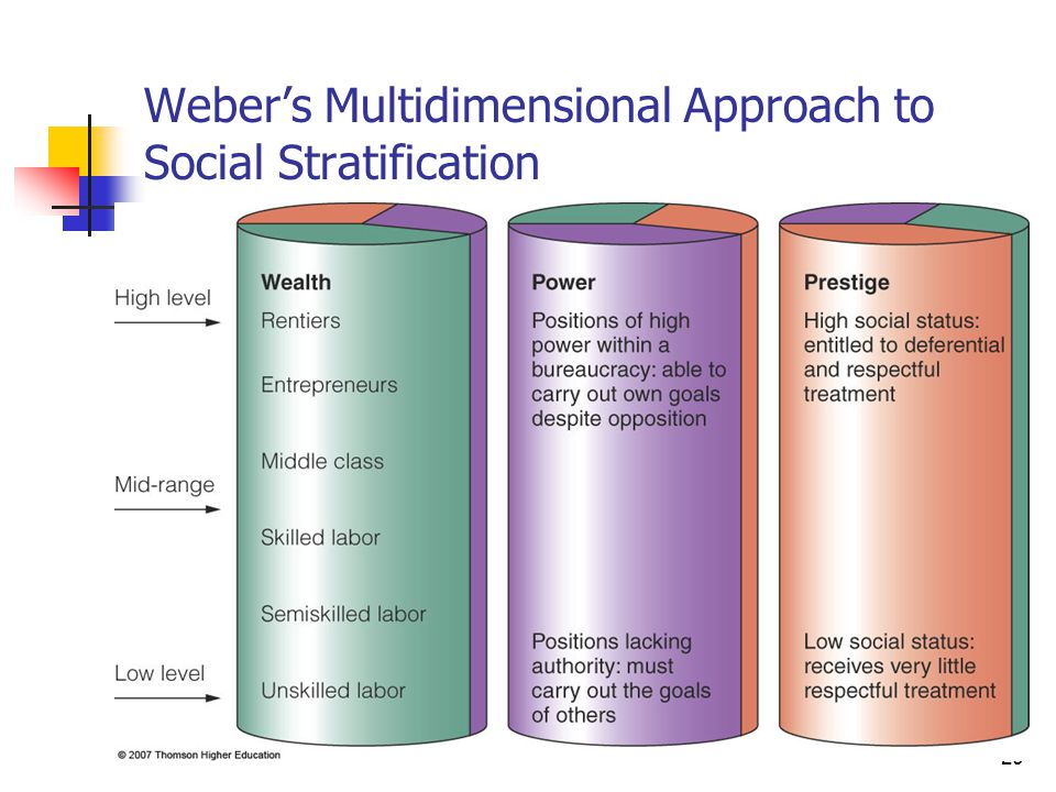 20 Weber's Multidimensional Approach to Social Stratification