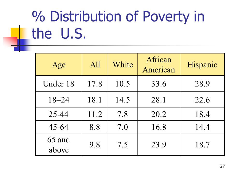 37 % Distribution of Poverty in the U.S. AgeAllWhite African American Hispanic Under 1817.810.533.628.9 18–2418.114.528.122.6 25-4411.27.820.218.4 45-