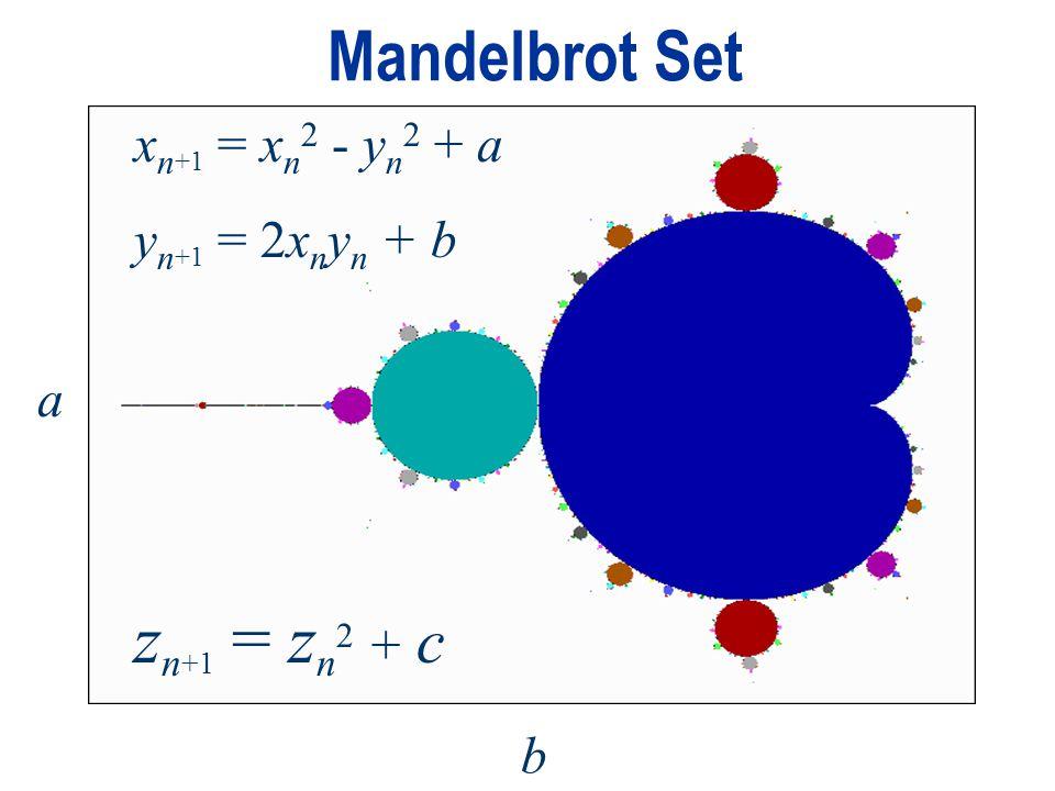 Mandelbrot Set a b x n +1 = x n 2 - y n 2 + a y n +1 = 2x n y n + b z n +1 = z n 2 + c