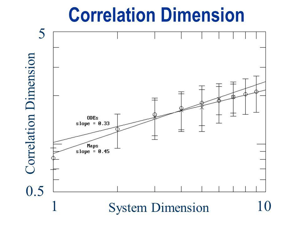 Correlation Dimension 5 0.5 110 System Dimension Correlation Dimension