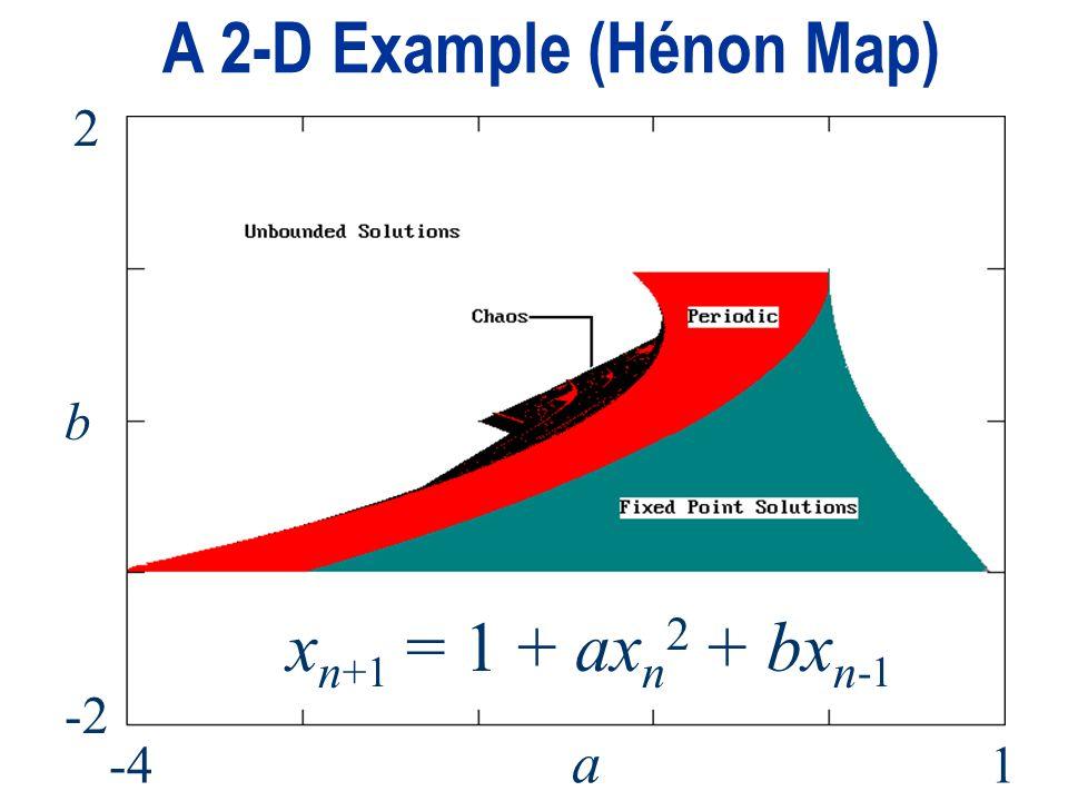 A 2-D Example (Hénon Map) 2 b -2 a -41 x n +1 = 1 + ax n 2 + bx n -1