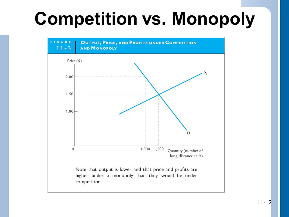 11-12 Competition vs. Monopoly 11-12