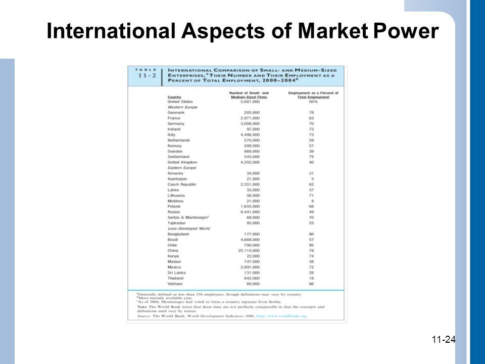 11-24 International Aspects of Market Power 11-24