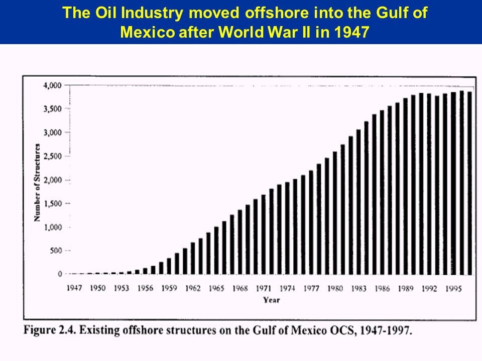 The Oil Industry moved offshore into the Gulf of Mexico after World War II in 1947