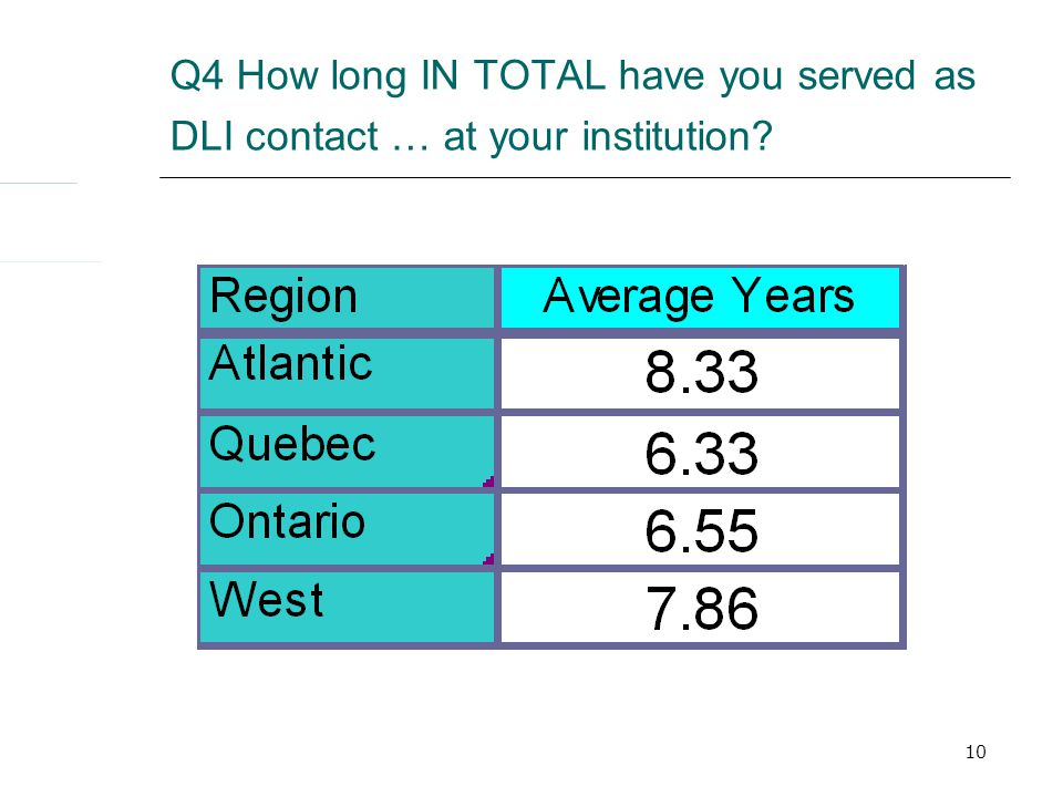 10 Q4 How long IN TOTAL have you served as DLI contact … at your institution