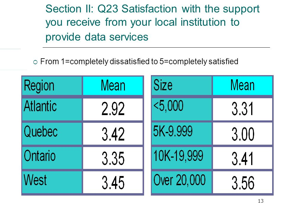 13 Section II: Q23 Satisfaction with the support you receive from your local institution to provide data services  From 1=completely dissatisfied to 5=completely satisfied