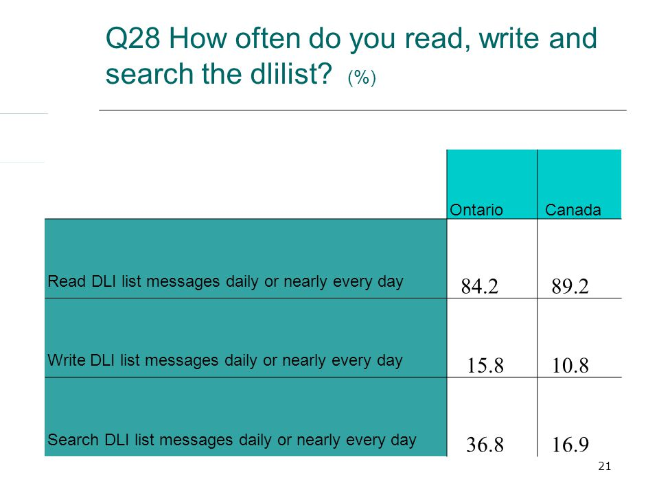 21 Ontario Canada Read DLI list messages daily or nearly every day 84.2 89.2 Write DLI list messages daily or nearly every day 15.8 10.8 Search DLI list messages daily or nearly every day 36.8 16.9 Q28 How often do you read, write and search the dlilist.