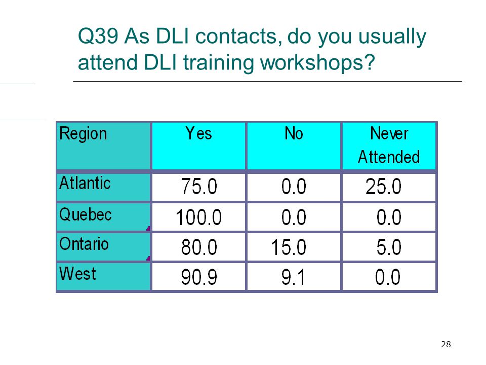 28 Q39 As DLI contacts, do you usually attend DLI training workshops