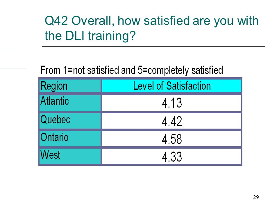 29 Q42 Overall, how satisfied are you with the DLI training