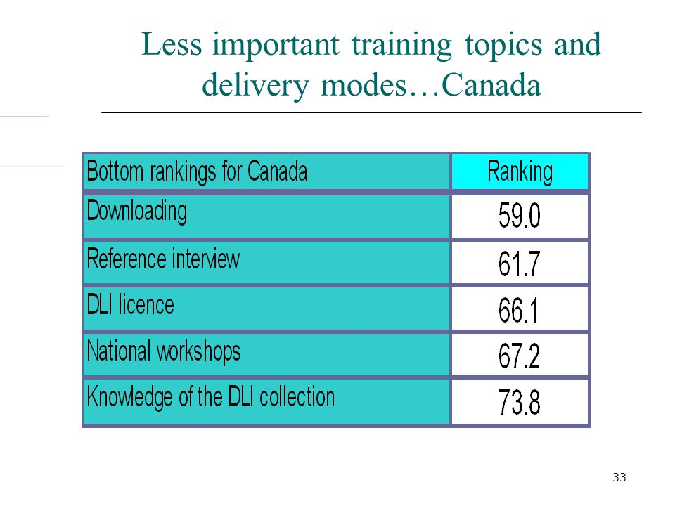 33 Less important training topics and delivery modes…Canada