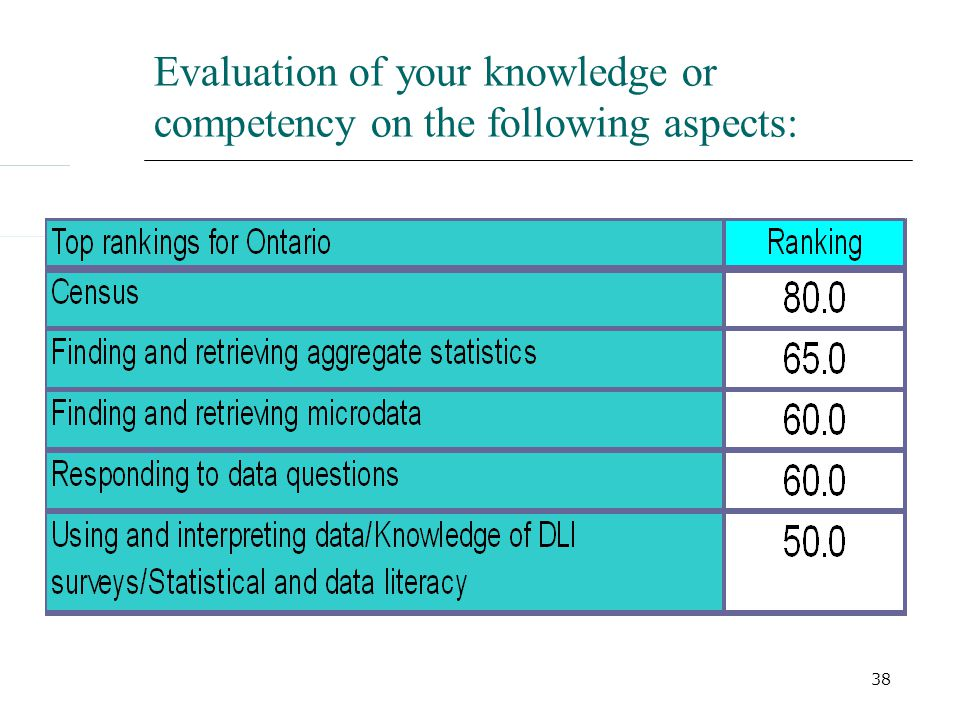 38 Evaluation of your knowledge or competency on the following aspects: