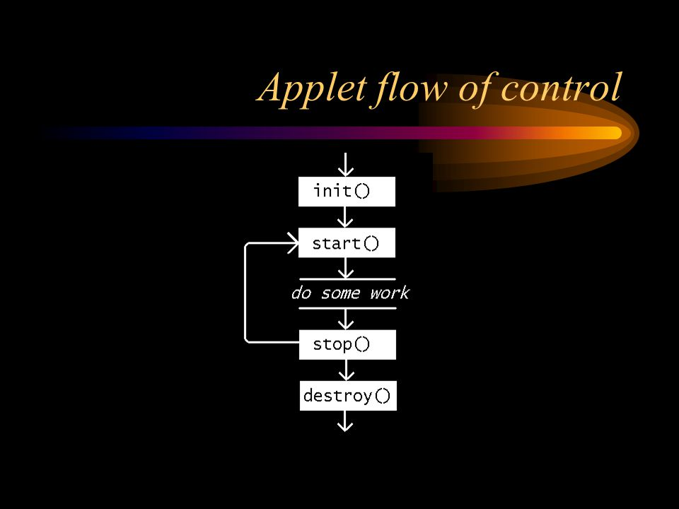 Applet flow of control