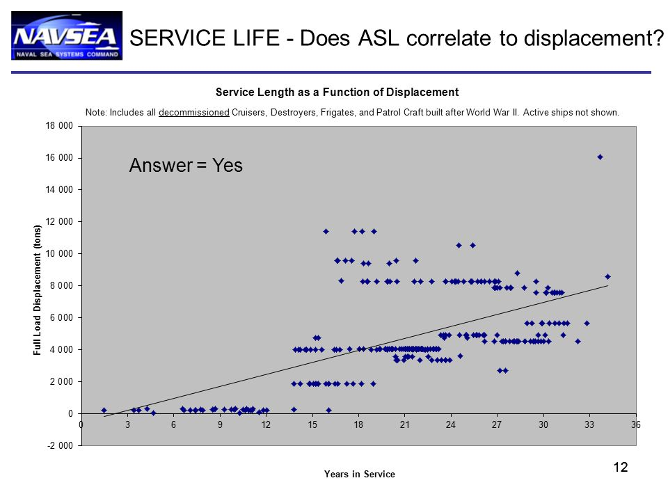 12 SERVICE LIFE - Does ASL correlate to displacement Answer = Yes