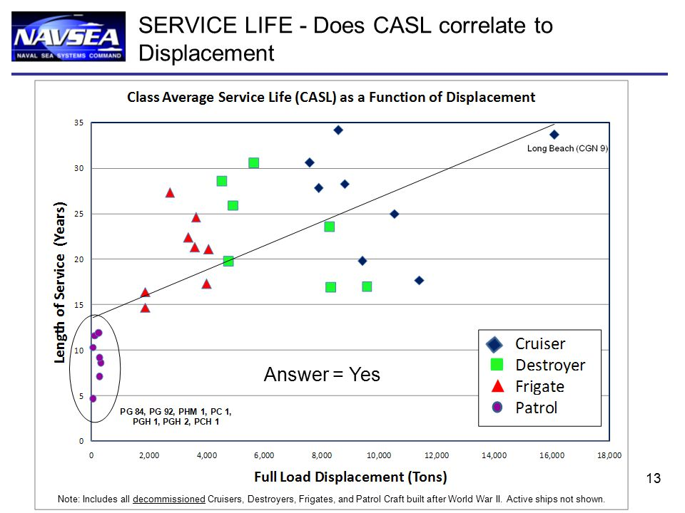 13 SERVICE LIFE - Does CASL correlate to Displacement Answer = Yes Note: Includes all decommissioned Cruisers, Destroyers, Frigates, and Patrol Craft