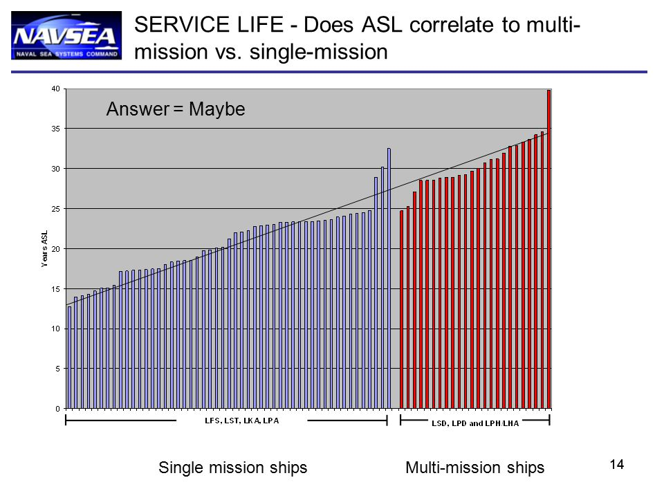 14 Single mission shipsMulti-mission ships SERVICE LIFE - Does ASL correlate to multi- mission vs. single-mission Answer = Maybe