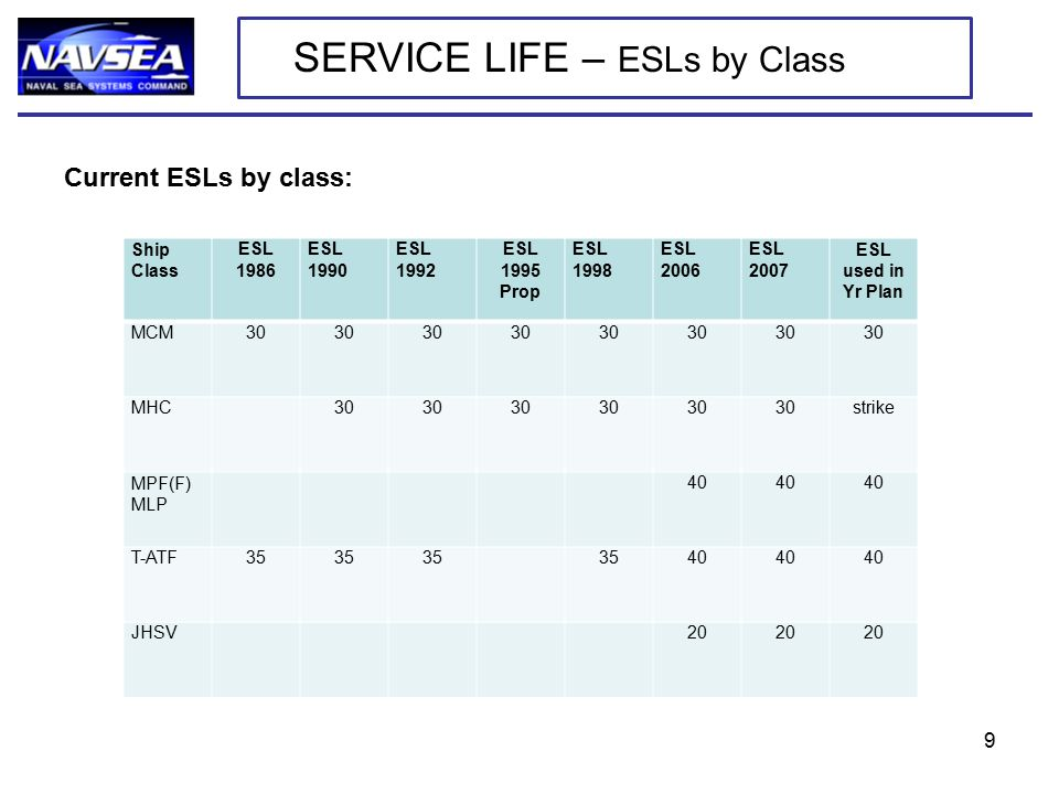 Current ESLs by class: SERVICE LIFE – ESLs by Class Ship Class ESL 1986 ESL 1990 ESL 1992 ESL 1995 Prop ESL 1998 ESL 2006 ESL 2007 ESL used in Yr Plan MCM30 MHC 30 strike MPF(F) MLP 40 T-ATF35 40 JHSV 20 9