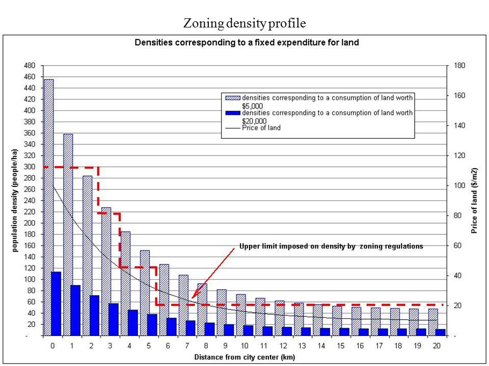 22 Zoning density profile
